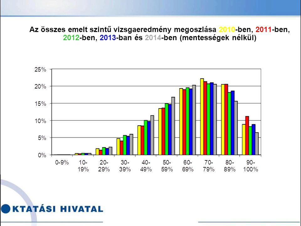 Az összes emelt szintű vizsgaeredmény megoszlása 2010-ben, 2011-ben, 2012-ben, 2013-ban és 2014-ben (mentességek nélkül)