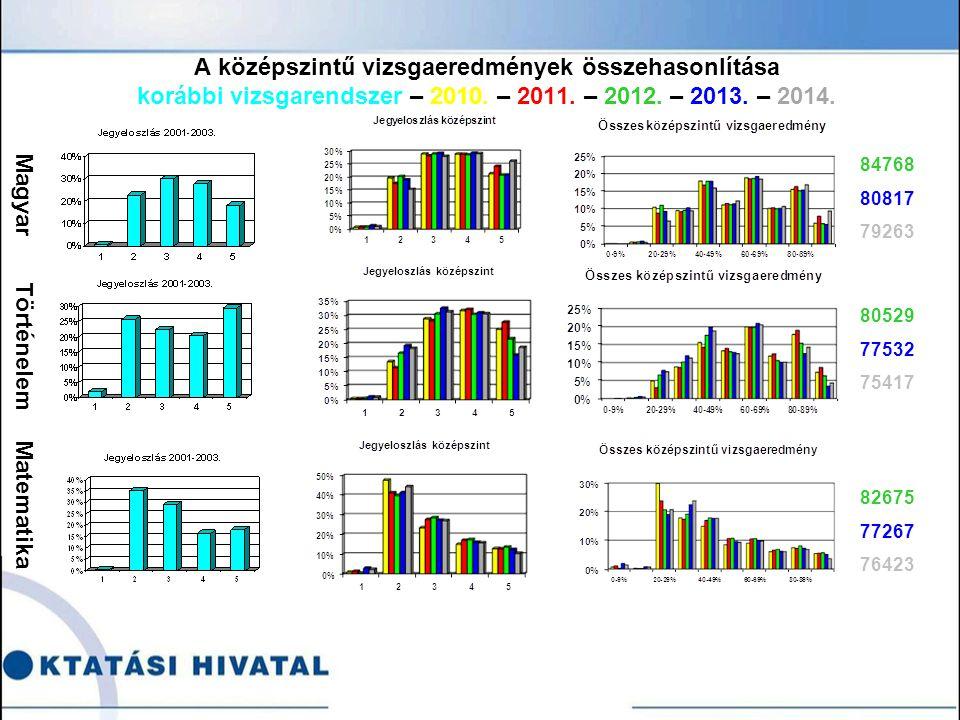 A középszintű vizsgaeredmények összehasonlítása korábbi vizsgarendszer – 2010.