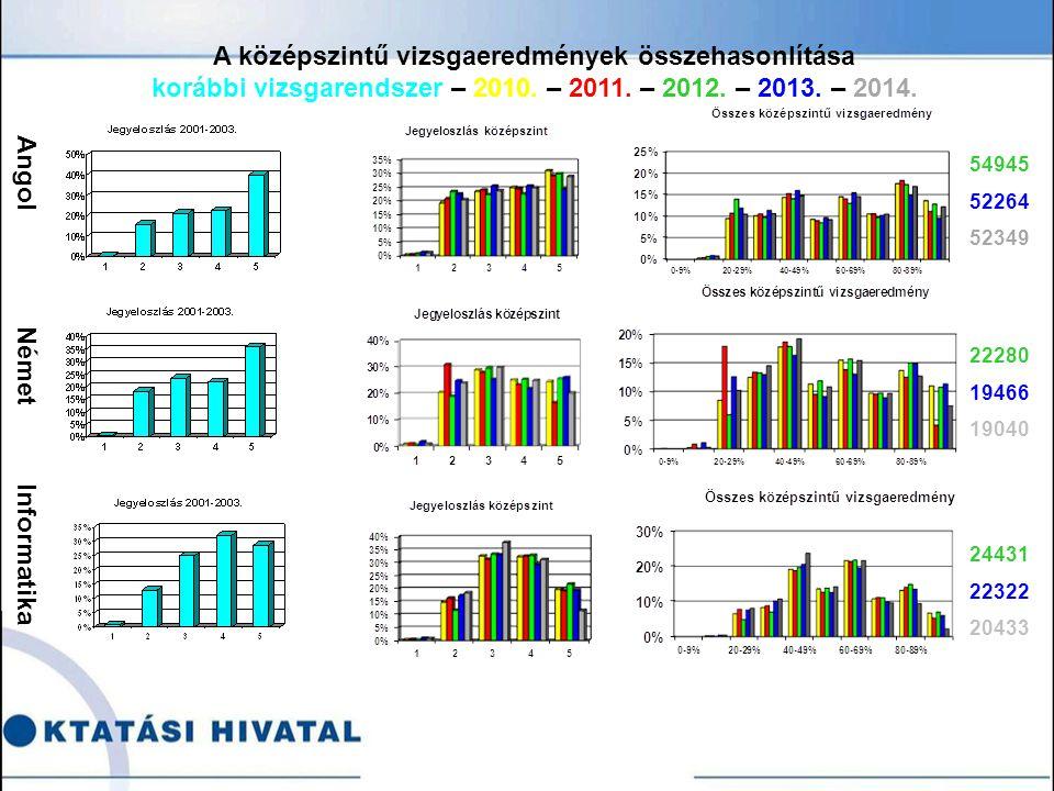Angol Német Informatika 54945 52264 52349 22280 19466 19040 24431 22322 20433 A középszintű vizsgaeredmények összehasonlítása korábbi vizsgarendszer – 2010.