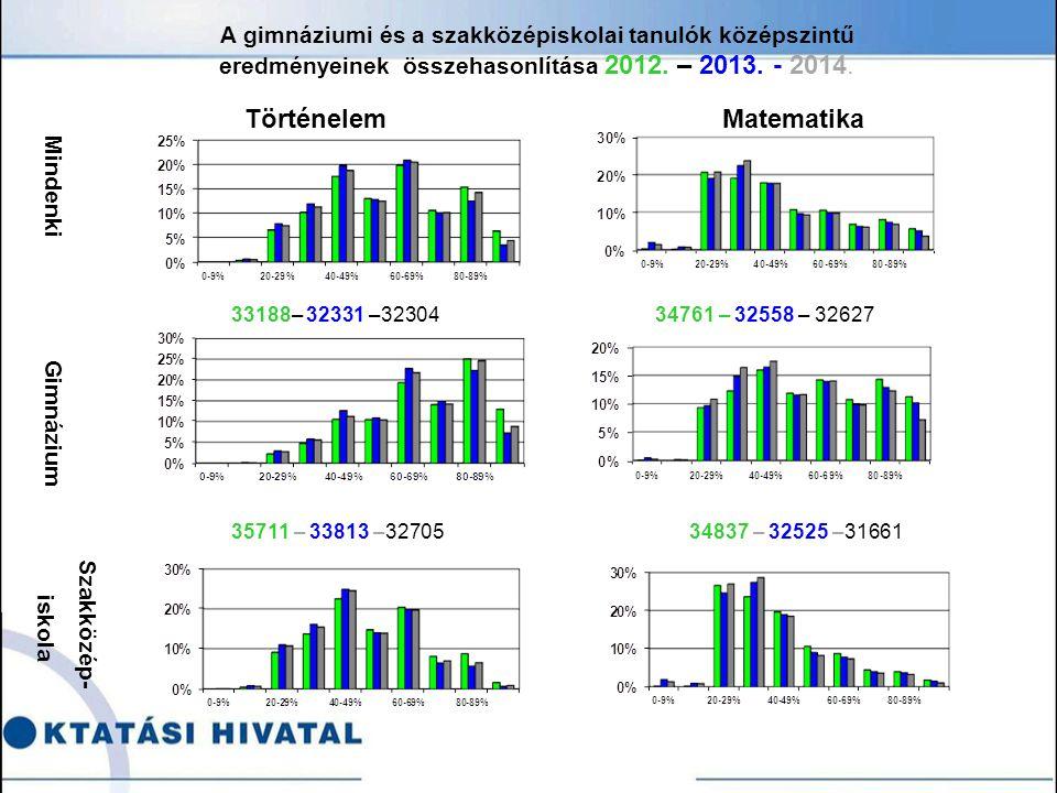 A gimnáziumi és a szakközépiskolai tanulók középszintű eredményeinek összehasonlítása 2012.