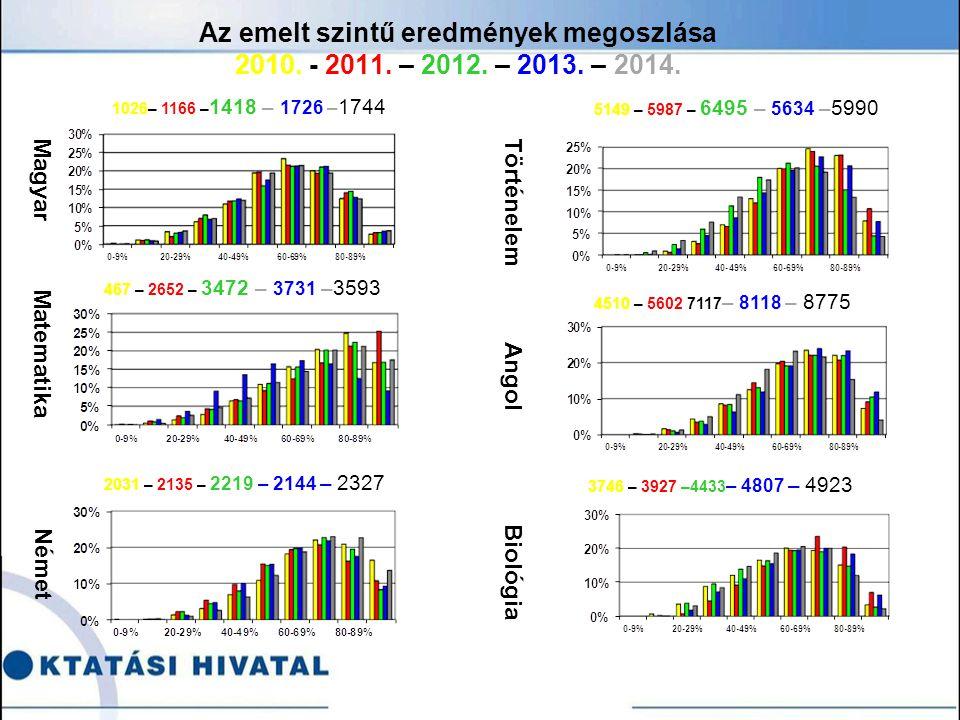 Az emelt szintű eredmények megoszlása 2010. - 2011.