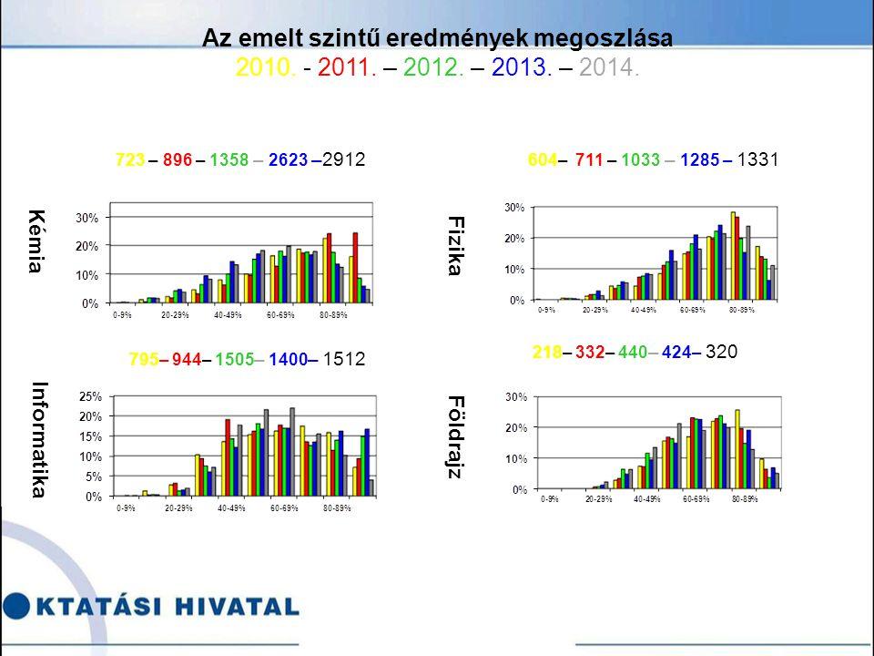 Kémia Informatika Fizika Földrajz 723 – 896 – 1358 – 2623 –2912 604– 711 – 1033 – 1285 – 1331 795– 944– 1505 – 1400 – 1512 218– 332– 440 – 424– 320 Az emelt szintű eredmények megoszlása 2010.