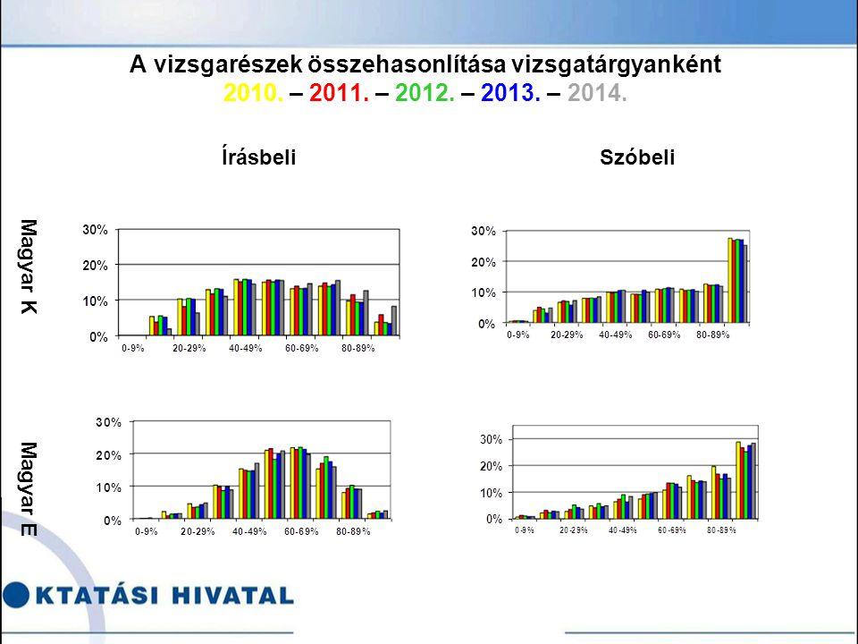 A vizsgarészek összehasonlítása vizsgatárgyanként 2010.