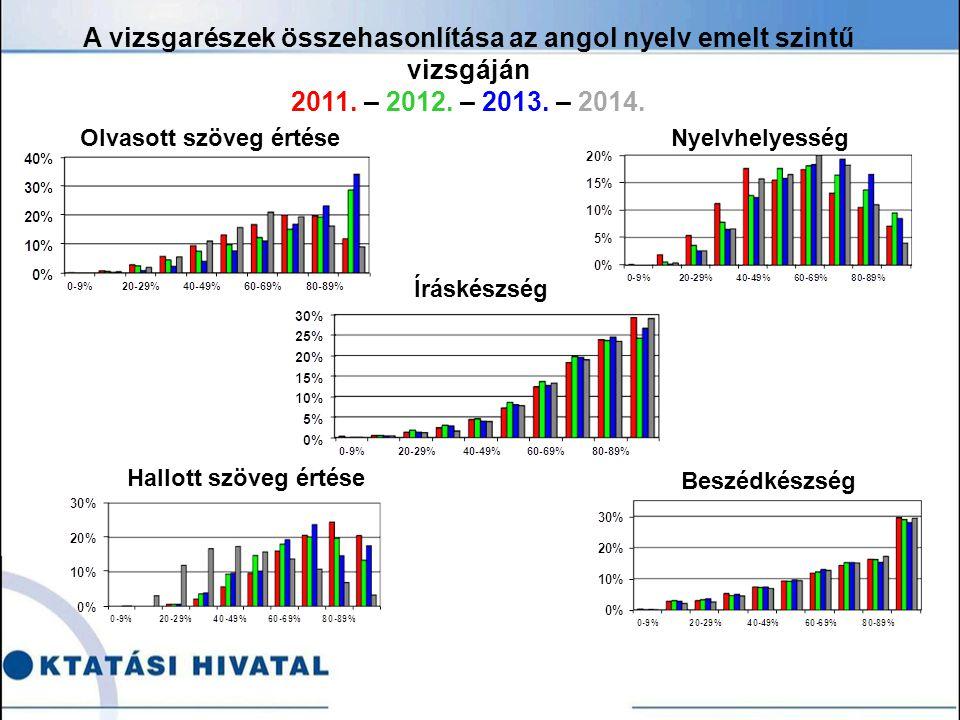 Olvasott szöveg értéseNyelvhelyesség A vizsgarészek összehasonlítása az angol nyelv emelt szintű vizsgáján 2011.