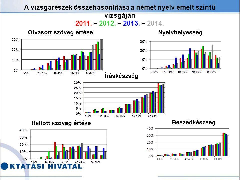 Olvasott szöveg értéseNyelvhelyesség A vizsgarészek összehasonlítása a német nyelv emelt szintű vizsgáján 2011.