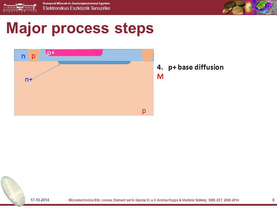 Budapesti Műszaki és Gazdaságtudomanyi Egyetem Elektronikus Eszközök Tanszéke Major process steps 4. p+ base diffusion M n p p p+ n+ 17-10-2014 Microe