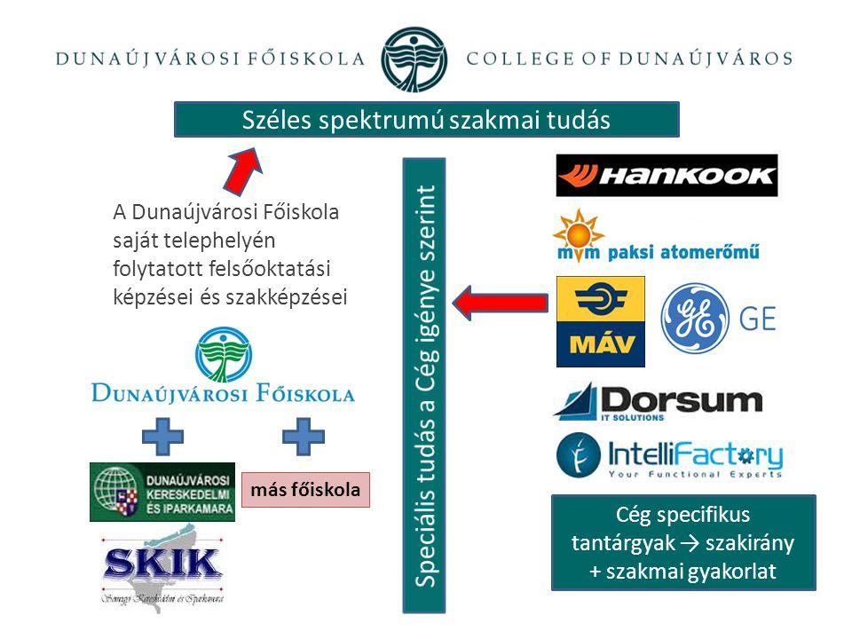 Széles spektrumú szakmai tudás A Dunaújvárosi Főiskola saját telephelyén folytatott felsőoktatási képzései és szakképzései más főiskola Cég specifikus tantárgyak → szakirány + szakmai gyakorlat