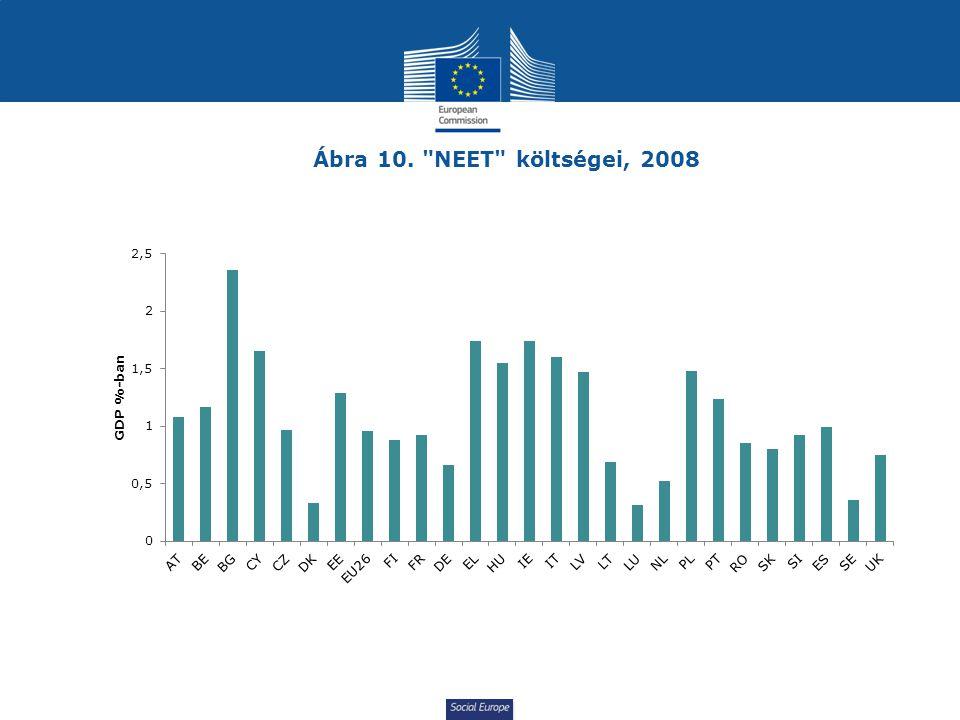 Social Europe Ábra 10.