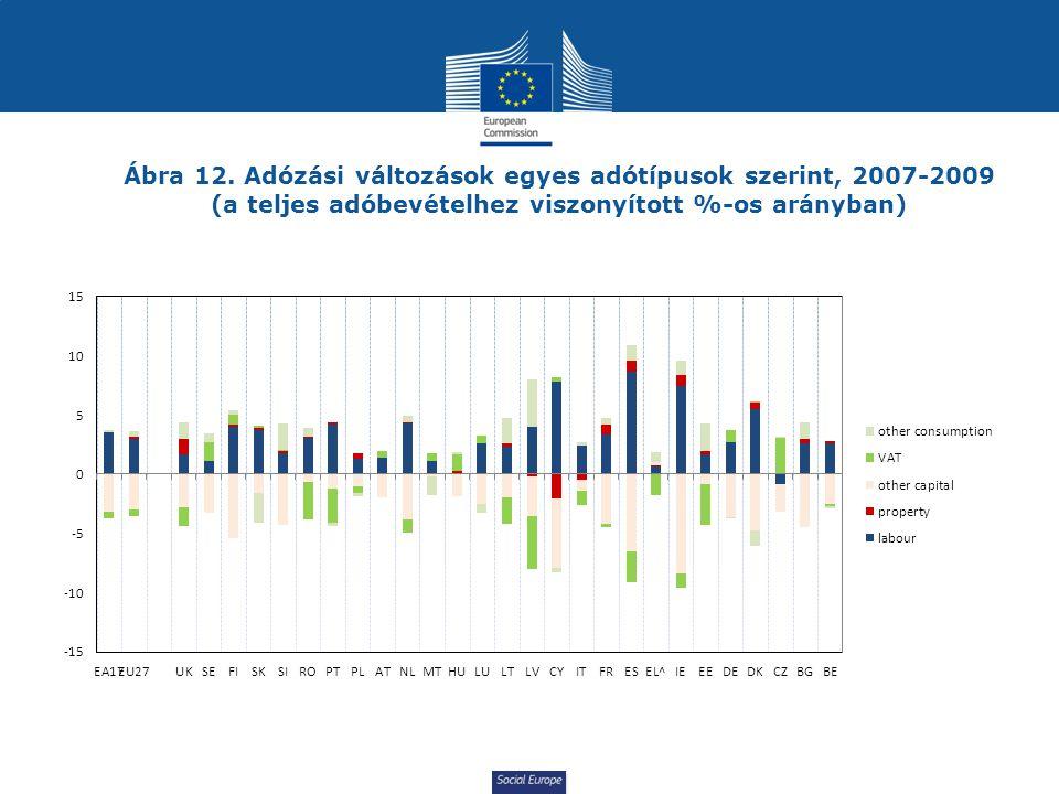 Social Europe Ábra 12. Adózási változások egyes adótípusok szerint, 2007-2009 (a teljes adóbevételhez viszonyított %-os arányban)