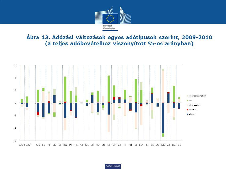 Social Europe Ábra 13. Adózási változások egyes adótípusok szerint, 2009-2010 (a teljes adóbevételhez viszonyított %-os arányban)
