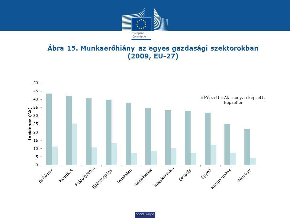 Social Europe Ábra 15. Munkaerőhiány az egyes gazdasági szektorokban (2009, EU-27)