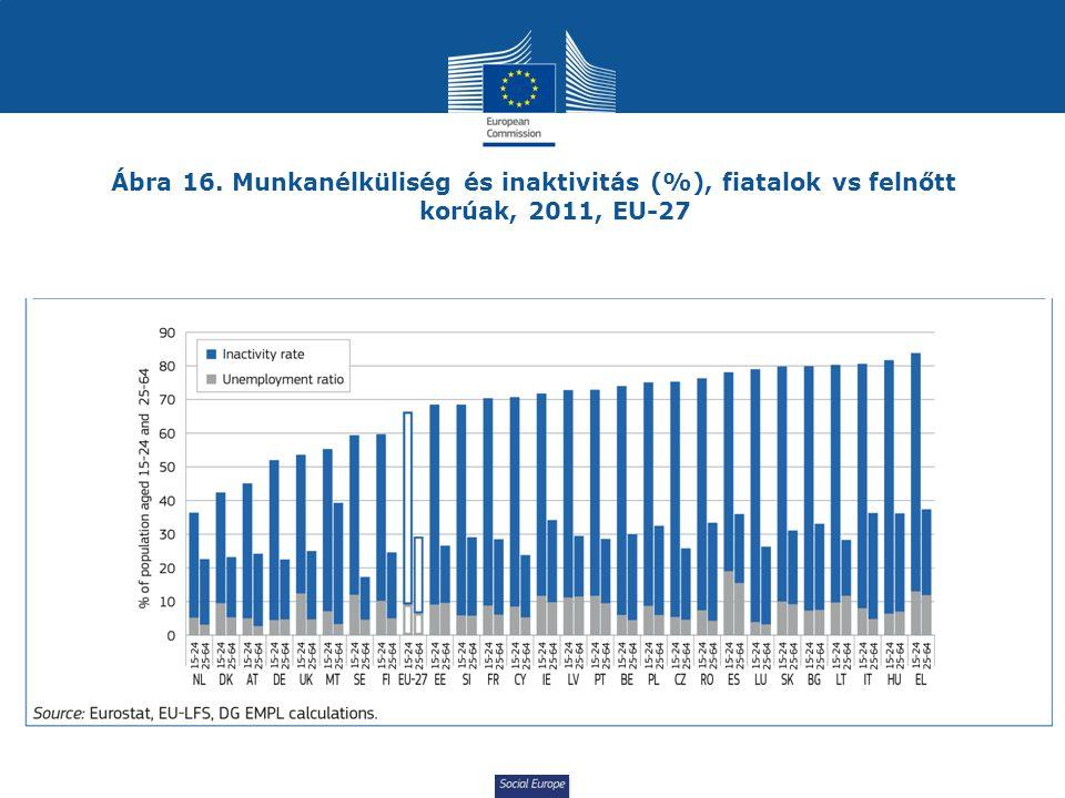 Social Europe Ábra 16. Munkanélküliség és inaktivitás (%), fiatalok vs felnőtt korúak, 2011, EU-27