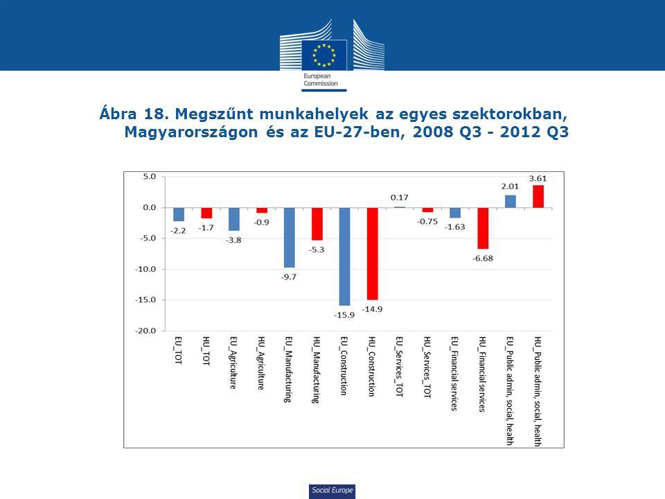 Social Europe Ábra 18. Megszűnt munkahelyek az egyes szektorokban, Magyarországon és az EU-27-ben, 2008 Q3 - 2012 Q3