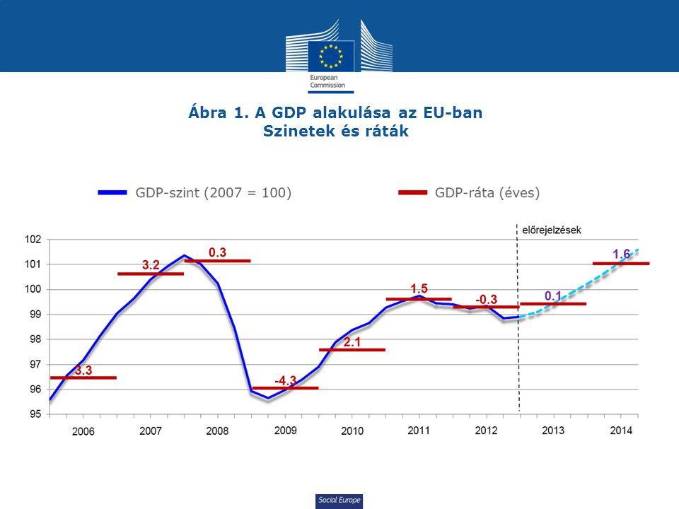 Social Europe Ábra 1. A GDP alakulása az EU-ban Szinetek és ráták