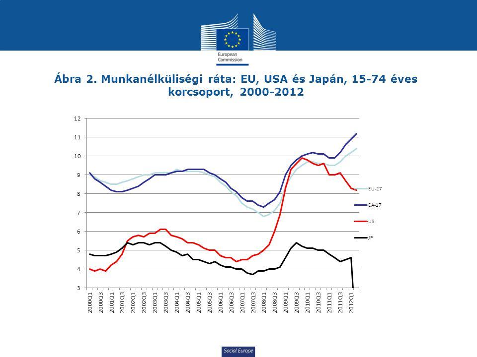 Social Europe Ábra 2. Munkanélküliségi ráta: EU, USA és Japán, 15-74 éves korcsoport, 2000-2012