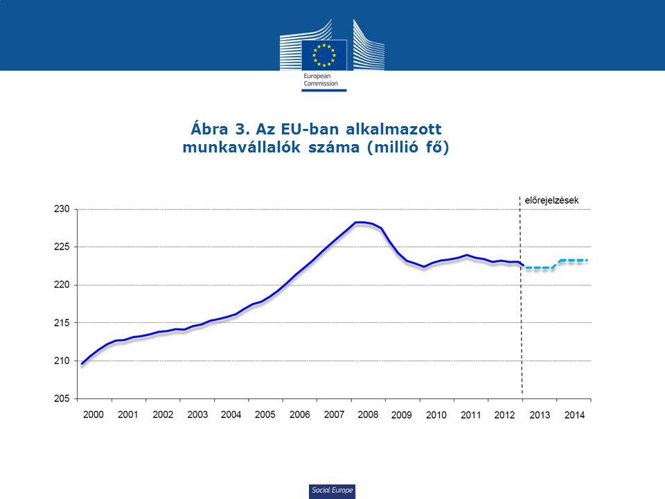 Social Europe Ábra 3. Az EU-ban alkalmazott munkavállalók száma (millió fő)