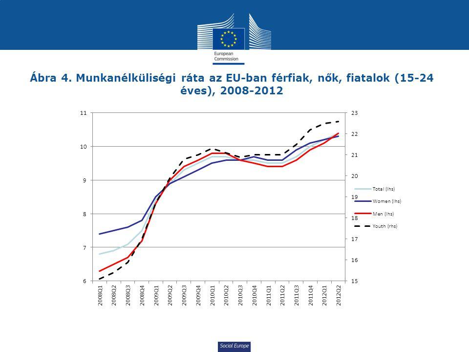 Social Europe Ábra 4. Munkanélküliségi ráta az EU-ban férfiak, nők, fiatalok (15-24 éves), 2008-2012