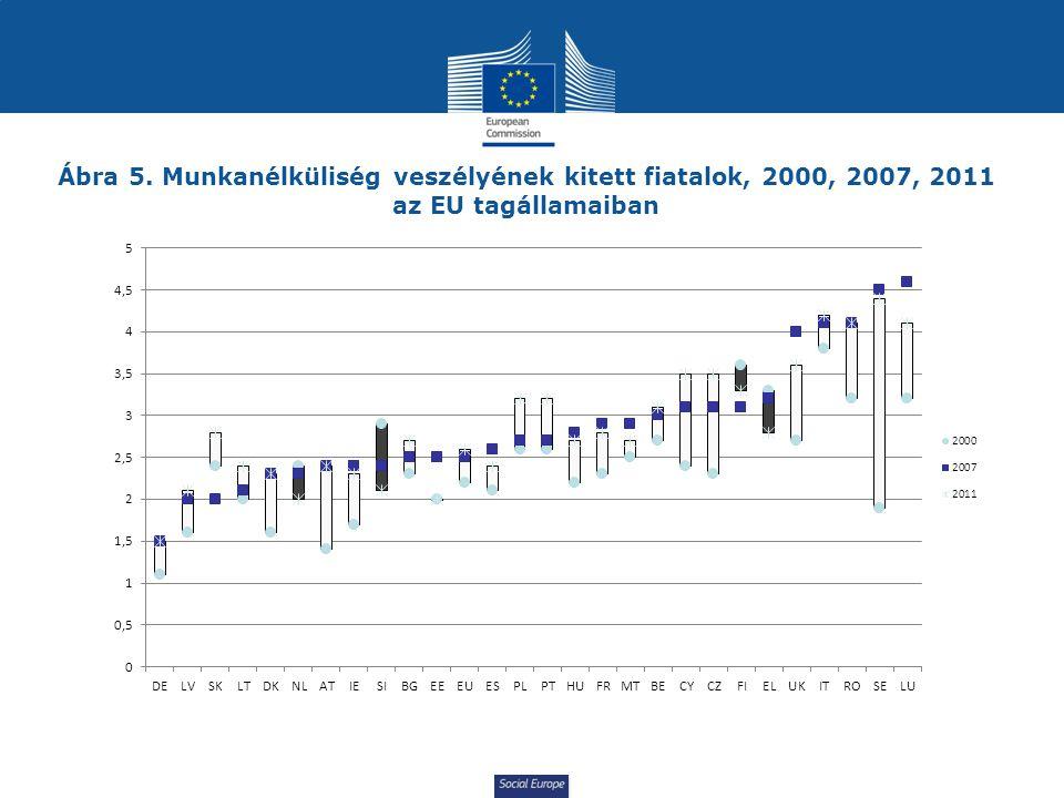 Social Europe Ábra 5. Munkanélküliség veszélyének kitett fiatalok, 2000, 2007, 2011 az EU tagállamaiban
