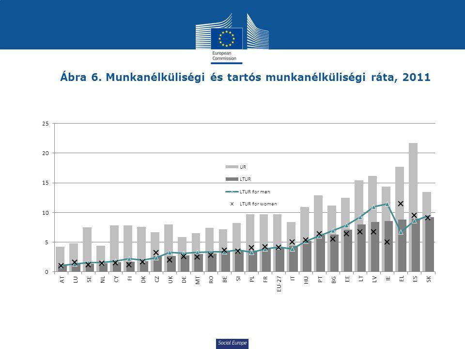 Social Europe Ábra 6. Munkanélküliségi és tartós munkanélküliségi ráta, 2011