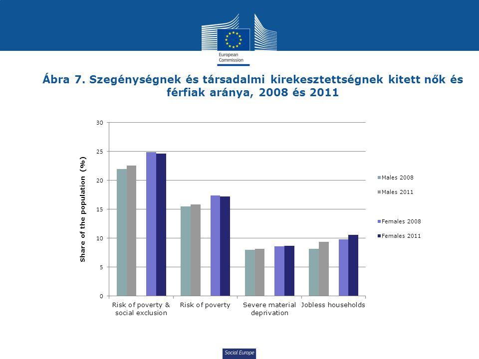 Social Europe Ábra 7. Szegénységnek és társadalmi kirekesztettségnek kitett nők és férfiak aránya, 2008 és 2011