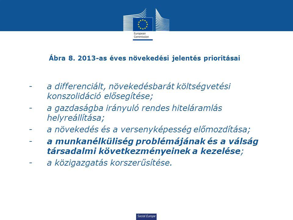 Social Europe Ábra 8. 2013-as éves növekedési jelentés prioritásai -a differenciált, növekedésbarát költségvetési konszolidáció elősegítése; -a gazdas
