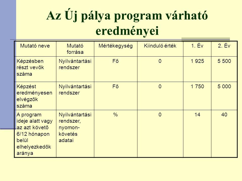 Az Új pálya program várható eredményei Mutató neveMutató forrása MértékegységKiinduló érték1.