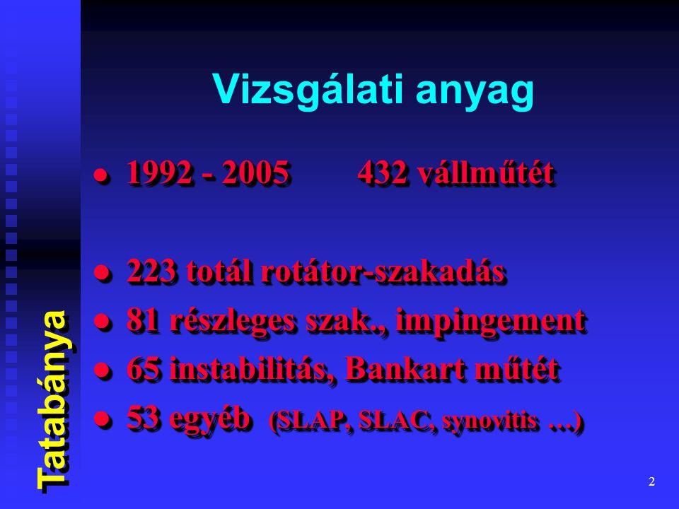2 Vizsgálati anyag 1992 - 2005 432 vállműtét 1992 - 2005 432 vállműtét 223 totál rotátor-szakadás 223 totál rotátor-szakadás 81 részleges szak., impingement 81 részleges szak., impingement 65 instabilitás, Bankart műtét 65 instabilitás, Bankart műtét 53 egyéb (SLAP, SLAC, synovitis …) 53 egyéb (SLAP, SLAC, synovitis …) 1992 - 2005 432 vállműtét 1992 - 2005 432 vállműtét 223 totál rotátor-szakadás 223 totál rotátor-szakadás 81 részleges szak., impingement 81 részleges szak., impingement 65 instabilitás, Bankart műtét 65 instabilitás, Bankart műtét 53 egyéb (SLAP, SLAC, synovitis …) 53 egyéb (SLAP, SLAC, synovitis …) Tatabánya