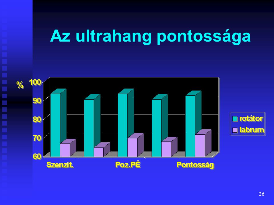 26 Az ultrahang pontossága