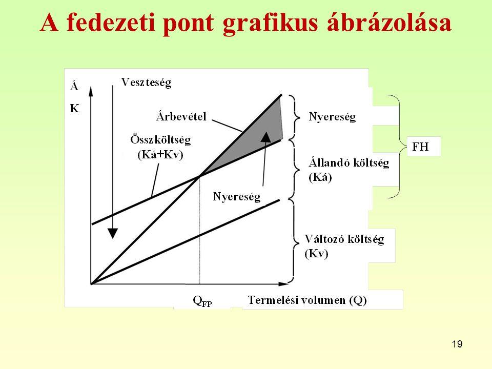 A fedezeti pont grafikus ábrázolása 19