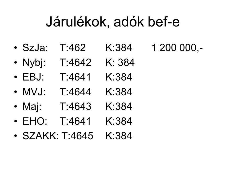 Járulékok, adók bef-e SzJa: T:462K:3841 200 000,- Nybj: T:4642K: 384 EBJ: T:4641K:384 MVJ:T:4644K:384 Maj:T:4643K:384 EHO:T:4641K:384 SZAKK: T:4645K:3