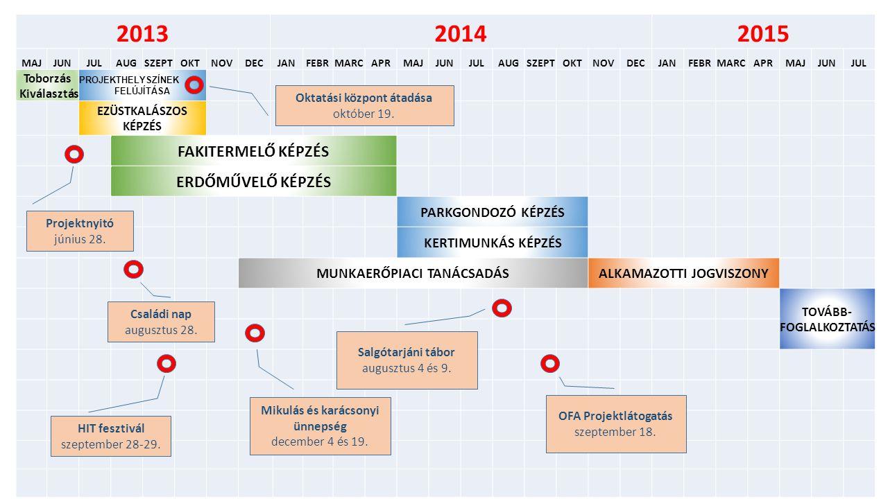 201320142015 MAJJUNJULAUGSZEPTOKTNOVDECJANFEBRMARCAPRMAJJUNJULAUGSZEPTOKTNOVDECJANFEBRMARCAPRMAJJUNJUL Toborzás Kiválasztás PROJEKTHELYSZÍNEK FELÚJÍTÁSA EZÜSTKALÁSZOS KÉPZÉS FAKITERMELŐ KÉPZÉS ERDŐMŰVELŐ KÉPZÉS PARKGONDOZÓ KÉPZÉS KERTIMUNKÁS KÉPZÉS MUNKAERŐPIACI TANÁCSADÁSALKAMAZOTTI JOGVISZONY TOVÁBB- FOGLALKOZTATÁS Projektnyitó június 28.