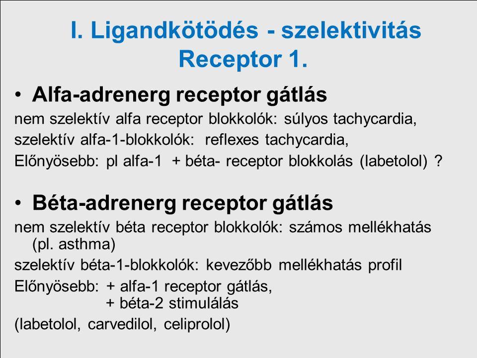alfa blokkolók)