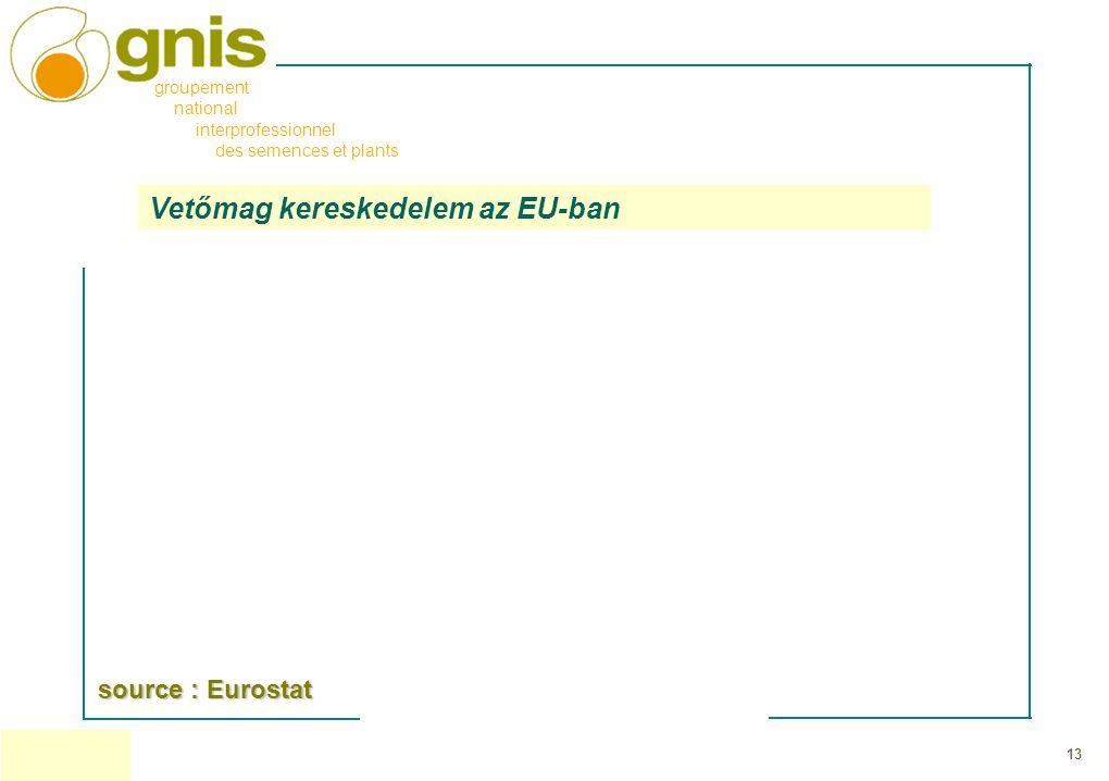 13 groupement national interprofessionnel des semences et plants Vetőmag kereskedelem az EU-ban source : Eurostat