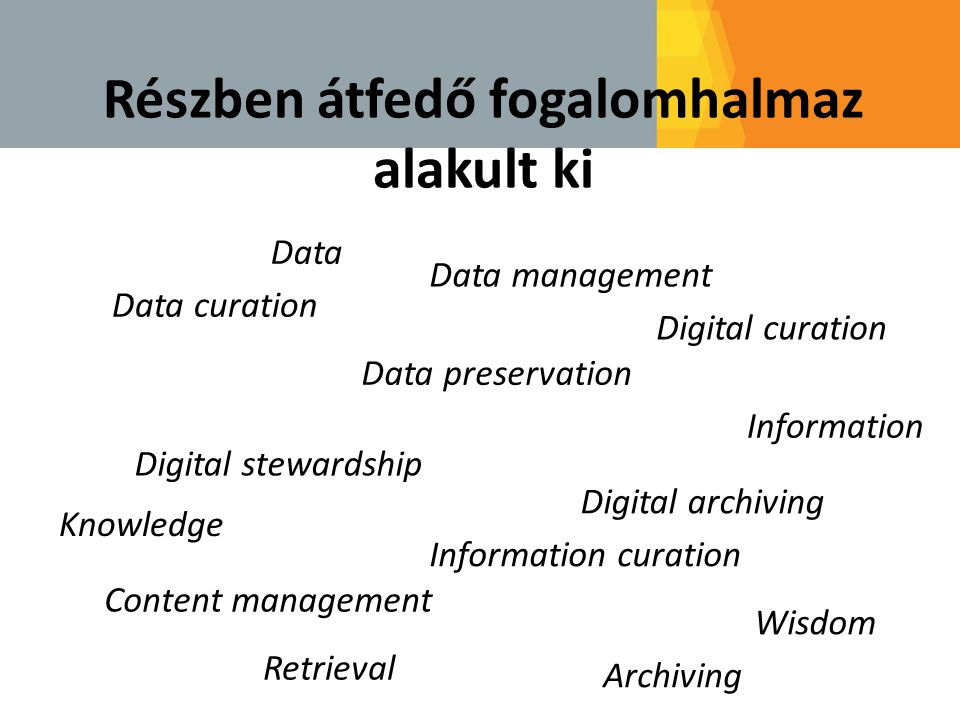 Data curation Data preservation Digital curation Digital stewardship Digital archiving Content management Részben átfedő fogalomhalmaz alakult ki Data management Information curation Knowledge Information Data Archiving Retrieval Wisdom