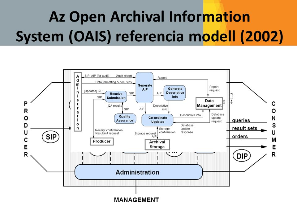Az Open Archival Information System (OAIS) referencia modell (2002)