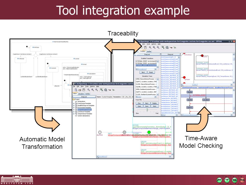 Tool integration example Automatic Model Transformation Time-Aware Model Checking Traceability
