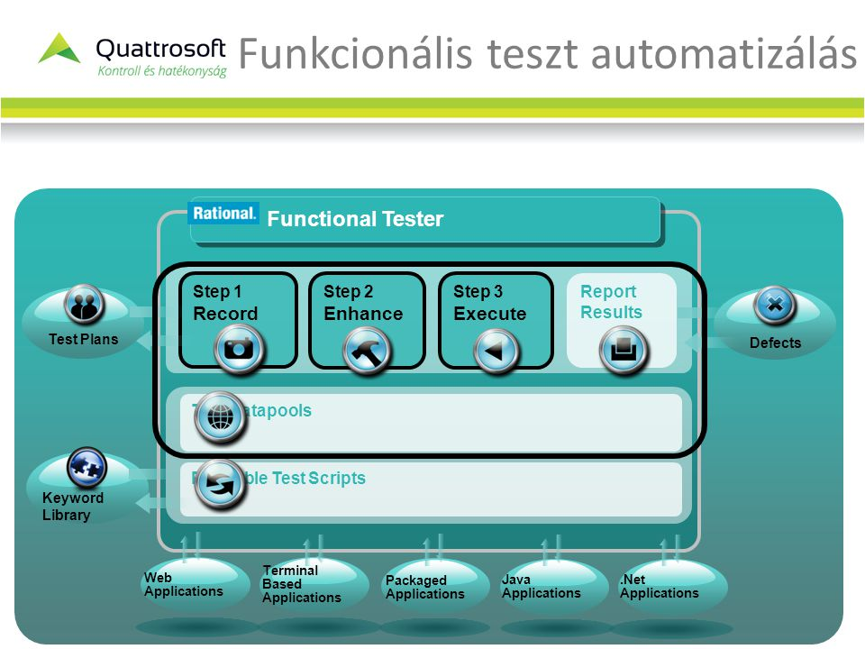 Funkcionális teszt automatizálás Step 1 Record Step 2 Enhance Step 3 Execute Report Results Functional Tester Test Plans Web Applications Packaged Applications Terminal Based Applications Java Applications.Net Applications Defects Reusable Test Scripts Test Datapools Keyword Library