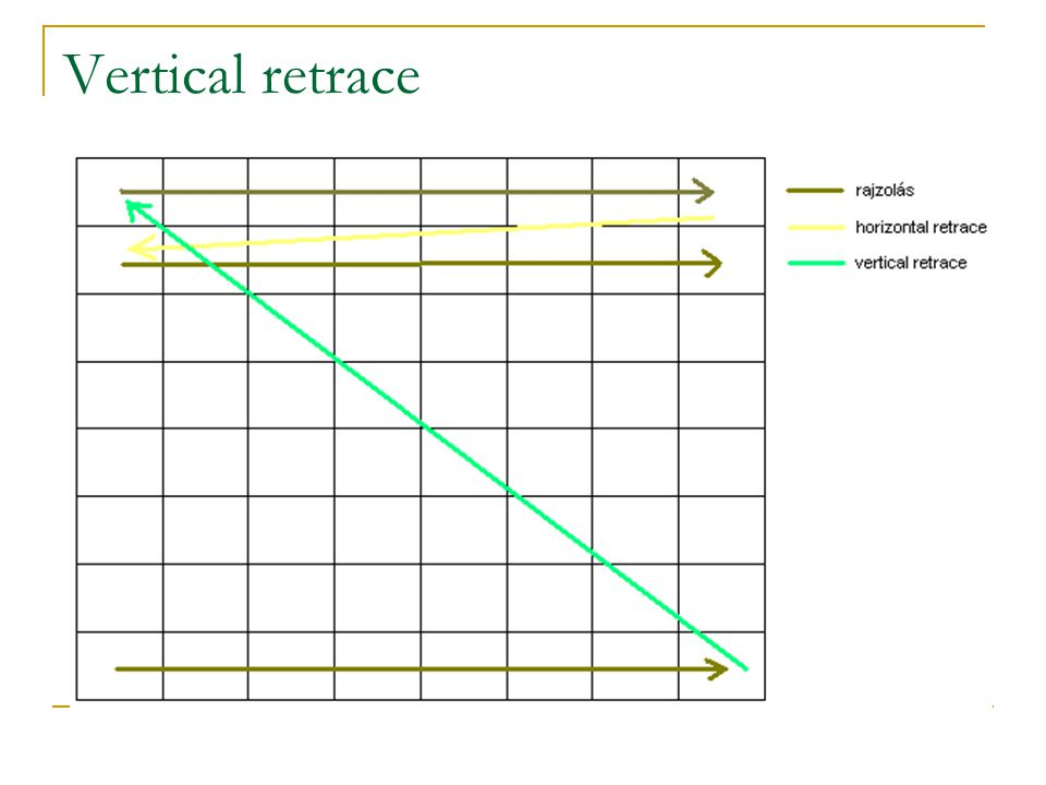 Vertical retrace