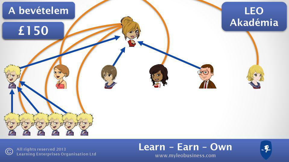 Learn – Earn – Own   All rights reserved 2013 Learning Enterprises Organisation Ltd A bevételem £100 £125 £150 LEO Akadémia
