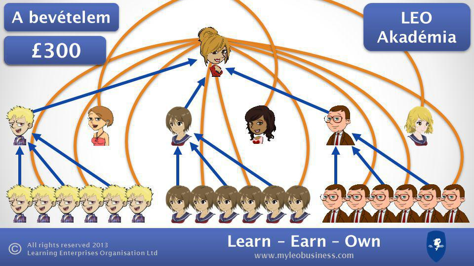 Learn – Earn – Own   All rights reserved 2013 Learning Enterprises Organisation Ltd A bevételem £150 £225 LEO Akadémia £300