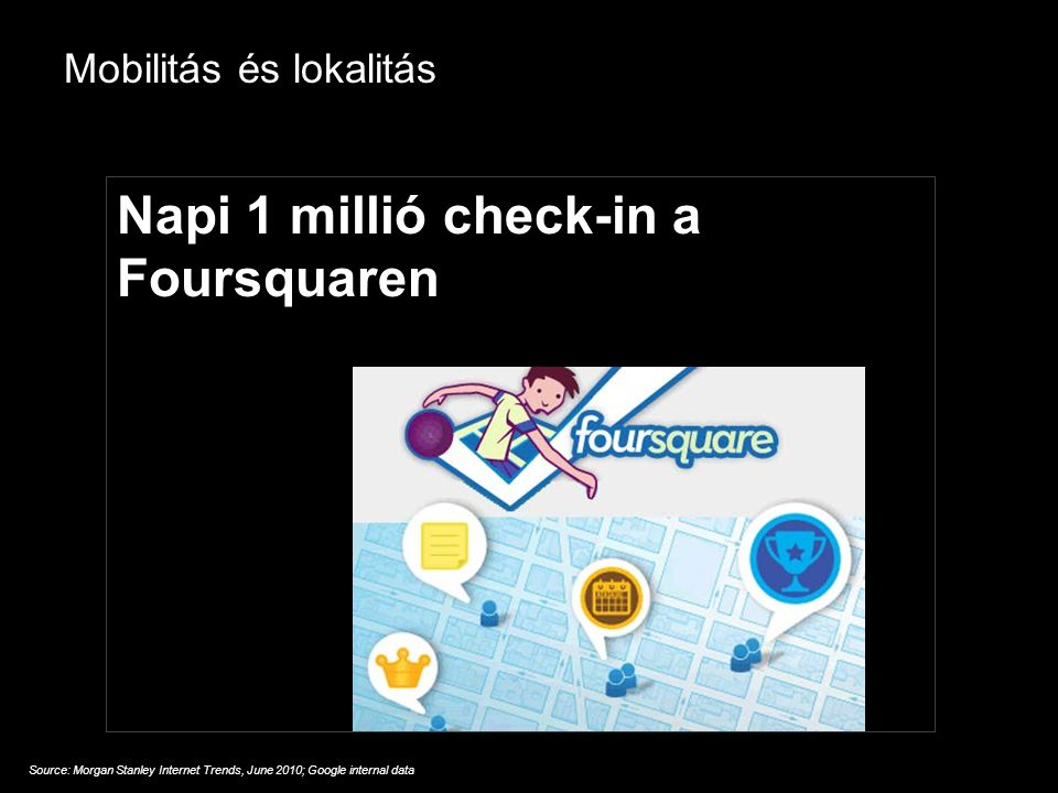 Google Confidential and Proprietary Mobilitás és lokalitás Source: Morgan Stanley Internet Trends, June 2010; Google internal data Napi 1 millió check-in a Foursquaren
