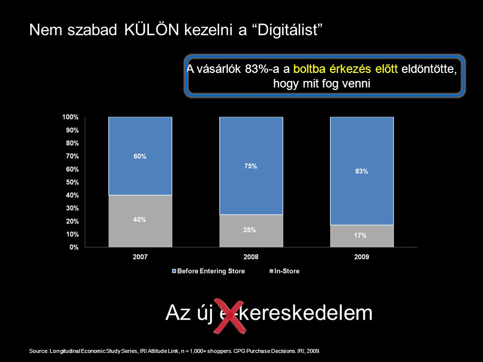 Google Confidential and Proprietary Nem szabad KÜLÖN kezelni a Digitálist Source: Longitudinal Economic Study Series, IRI Attitude Link, n = 1,000+ shoppers.