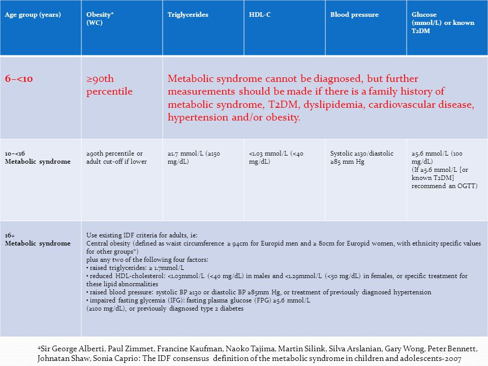 Age group (years)Obesity* (WC) TriglyceridesHDL-CBlood pressureGlucose (mmol/L) or known T2DM 6–<10≥90th percentile Metabolic syndrome cannot be diagnosed, but further measurements should be made if there is a family history of metabolic syndrome, T2DM, dyslipidemia, cardiovascular disease, hypertension and/or obesity.
