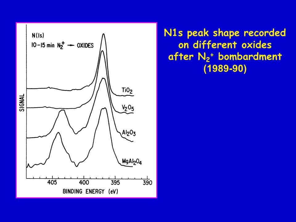 N1s peak shape recorded on different oxides after N 2 + bombardment ( )