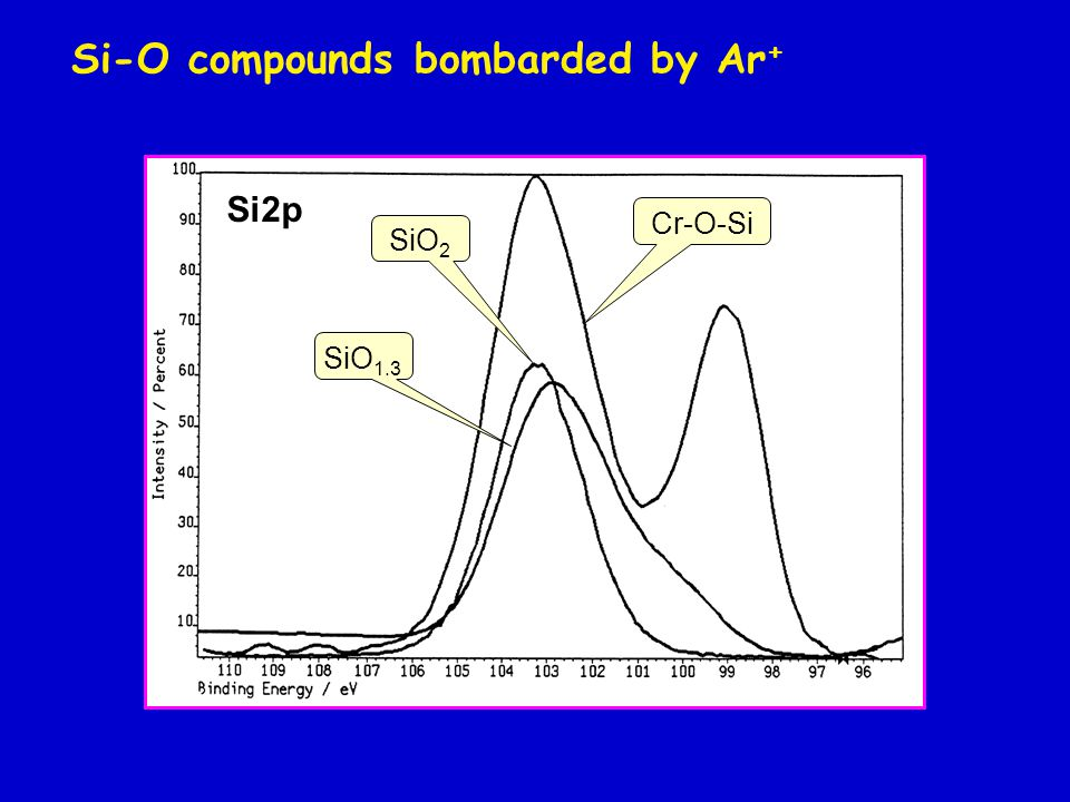 Si-O compounds bombarded by Ar + SiO 2 SiO 1.3 Cr-O-Si Si2p