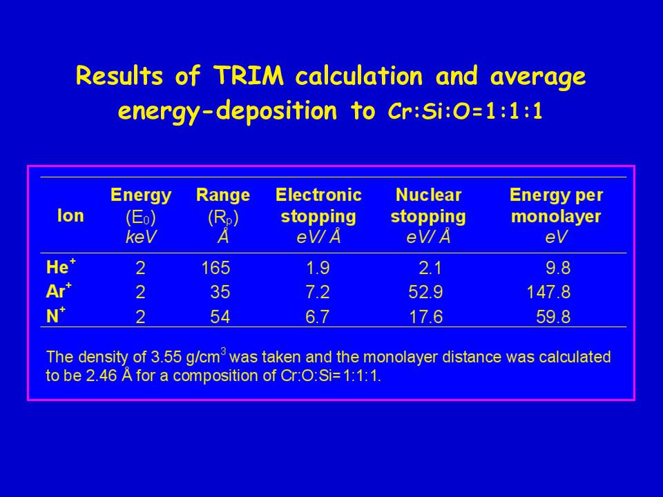 Results of TRIM calculation and average energy-deposition to Cr:Si:O=1:1:1