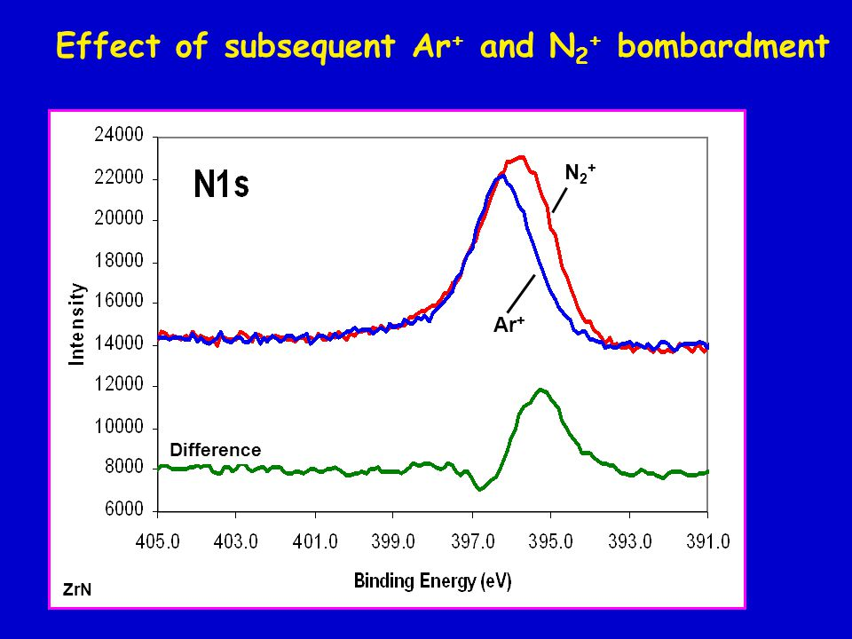 ZrN Difference Ar + N2+N2+ Effect of subsequent Ar + and N 2 + bombardment