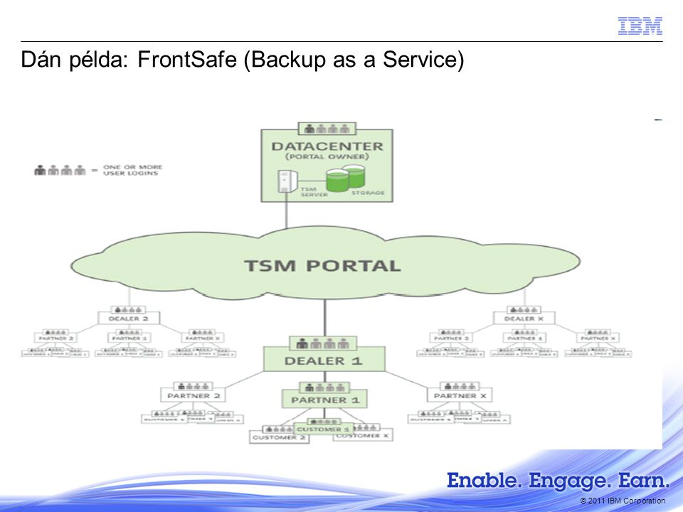 © 2011 IBM Corporation Dán példa: FrontSafe (Backup as a Service)
