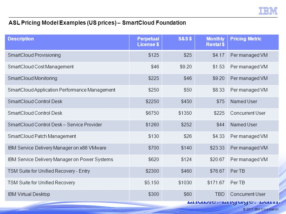 © 2011 IBM Corporation ASL Pricing Model Examples (US prices) – SmartCloud Foundation DescriptionPerpetual License $ S&S $Monthly Rental $ Pricing Metric SmartCloud Provisioning$125$25$4.17Per managed VM SmartCloud Cost Management$46$9.20$1.53Per managed VM SmartCloud Monitoring$225$46$9.20Per managed VM SmartCloud Application Performance Management$250$50$8.33Per managed VM SmartCloud Control Desk$2250$450$75Named User SmartCloud Control Desk$6750$1350$225Concurrent User SmartCloud Control Desk – Service Provider$1260$252$44Named User SmartCloud Patch Management$130$26$4.33Per managed VM IBM Service Delivery Manager on x86 VMware$700$140$23.33Per managed VM IBM Service Delivery Manager on Power Systems$620$124$20.67Per managed VM TSM Suite for Unified Recovery - Entry$2300$460$76.67Per TB TSM Suite for Unified Recovery$5,150$1030$171.67Per TB IBM Virtual Desktop$300$60TBDConcurrent User