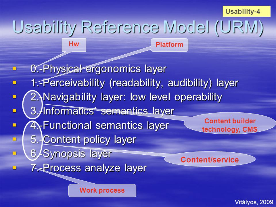 Usability Reference Model (URM)  0.-Physical ergonomics layer  1.-Perceivability (readability, audibility) layer  2.-Navigability layer: low level operability  3.-Informatics' semantics layer  4.-Functional semantics layer  5.-Content policy layer  6.-Synopsis layer  7.-Process analyze layer Usability-4 Hw Platform Content builder technology, CMS Content/service Work process Vitályos, 2009